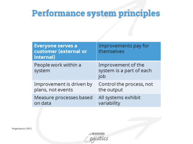 Performance measurement system principles