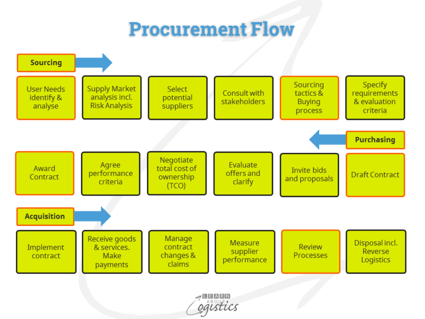 Procurement Flow