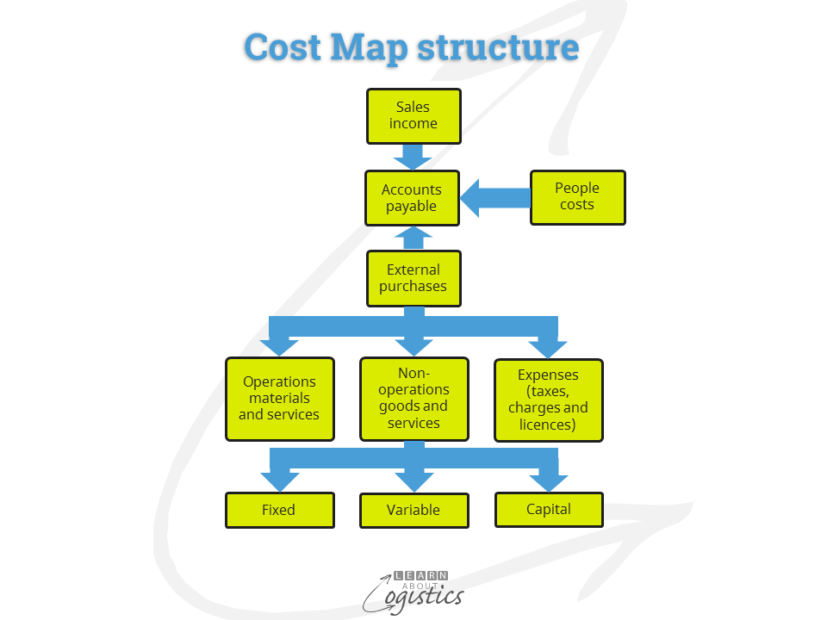 Cost Map structure