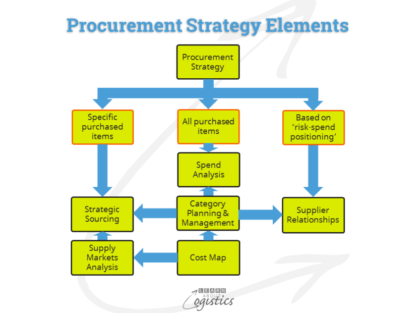 Procurement Strategy Elements