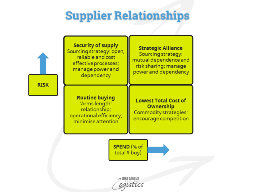 Supplier Relationships matrix