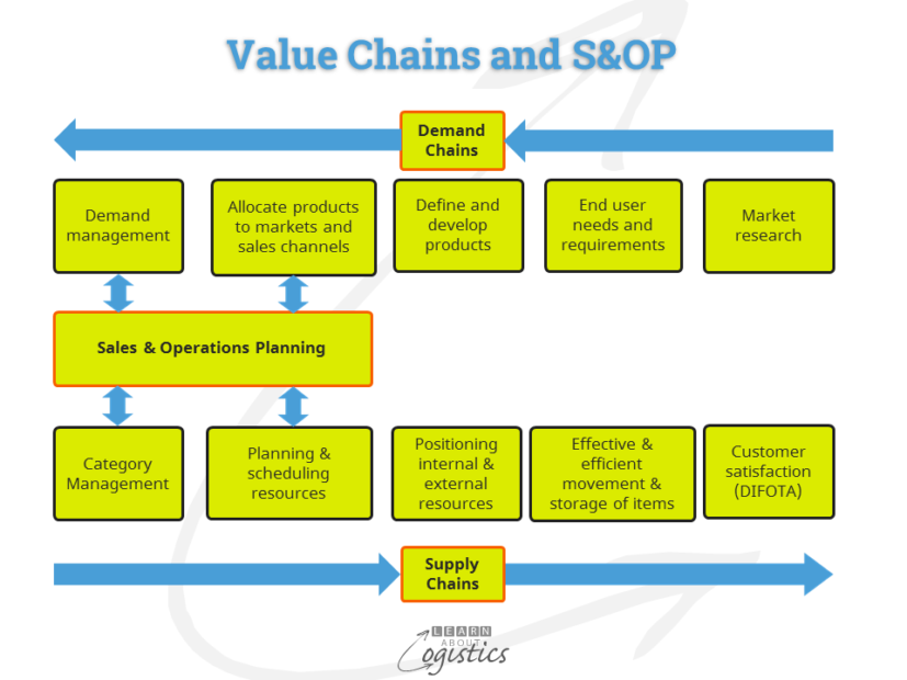 Value Chains and S&OP