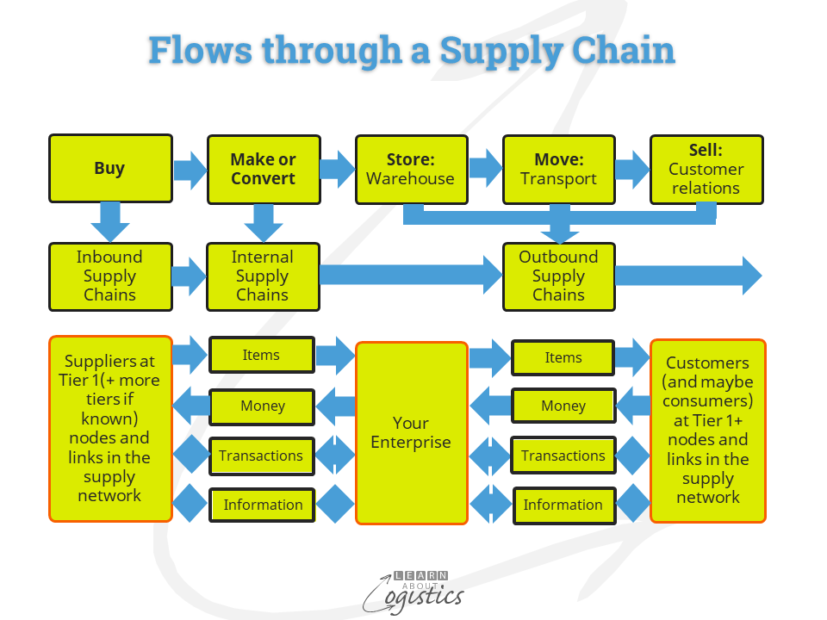 Flows through a Supply Chain