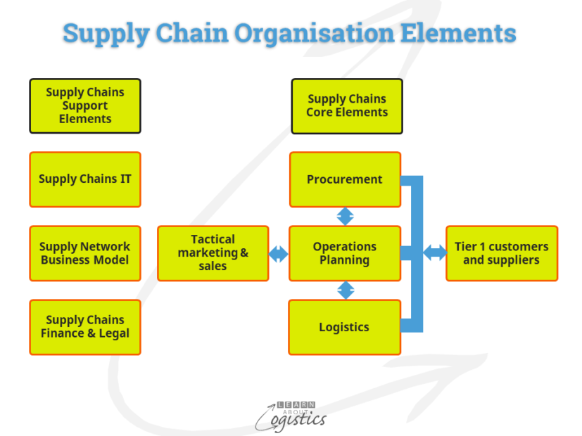 Supply Chain Org Elements