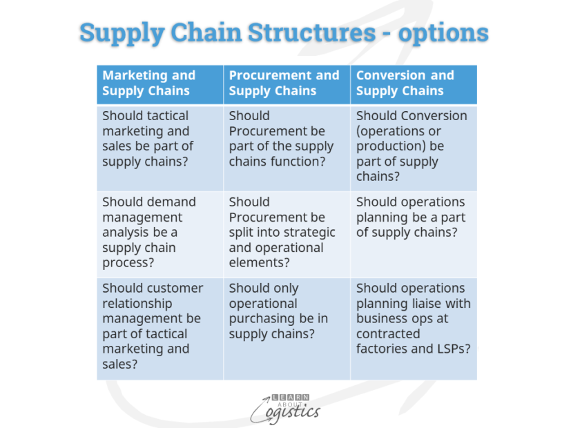Supply Chain Structures - options