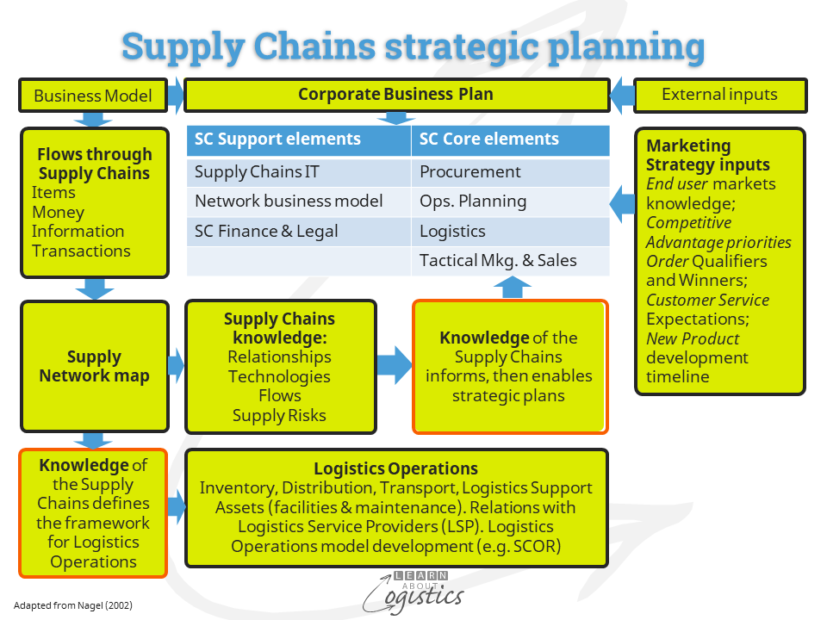 Supply Chains strategic planning