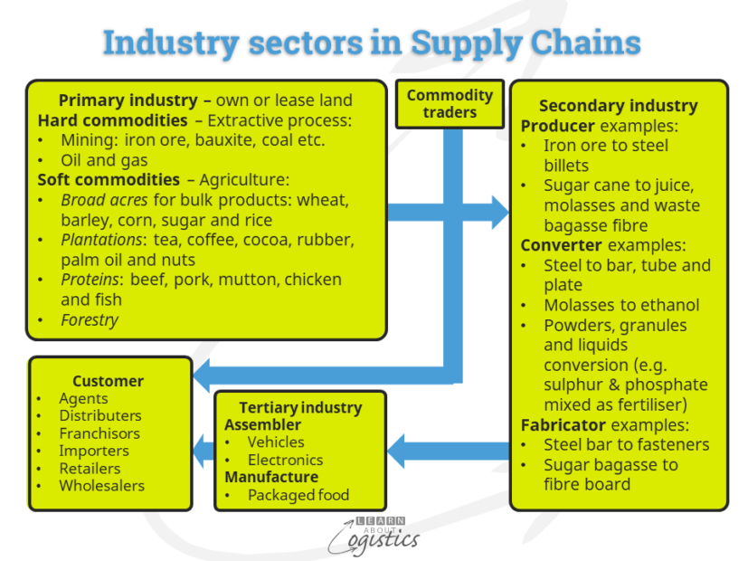 Industry sectors in Supply Chains