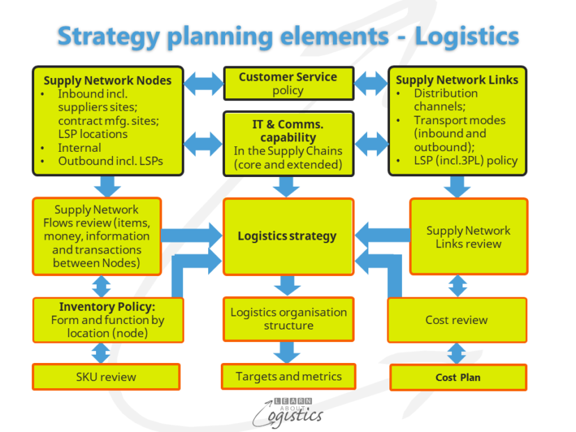 Strategy planning elements Logistics