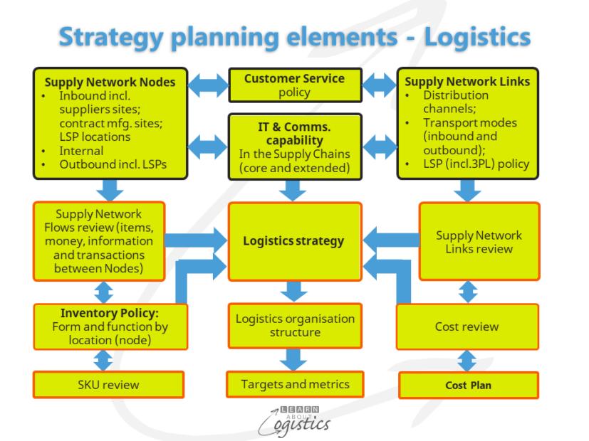 Strategy planning elements Logistics