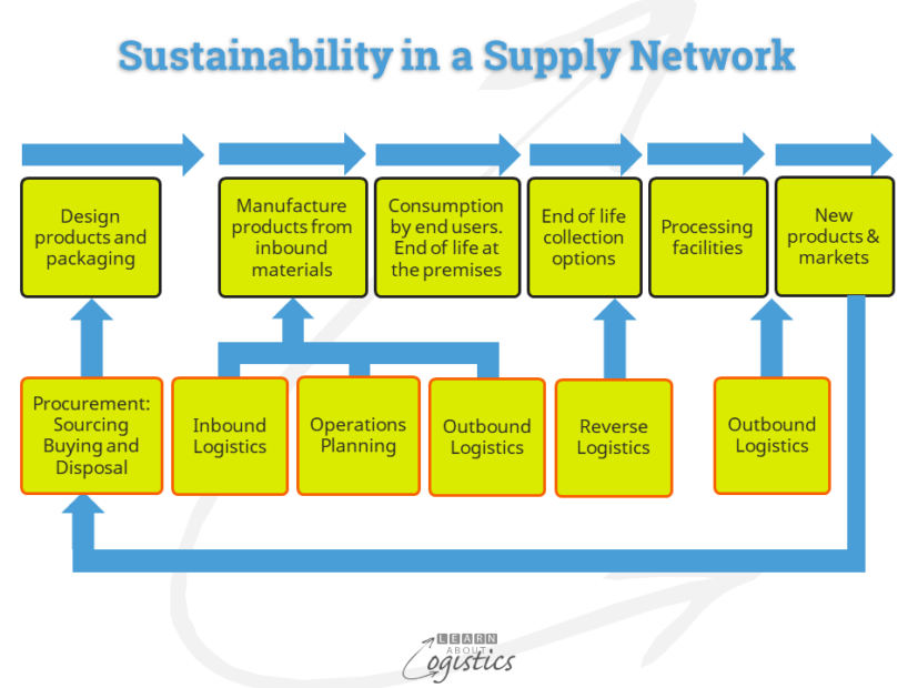 Sustainability in a Supply Network