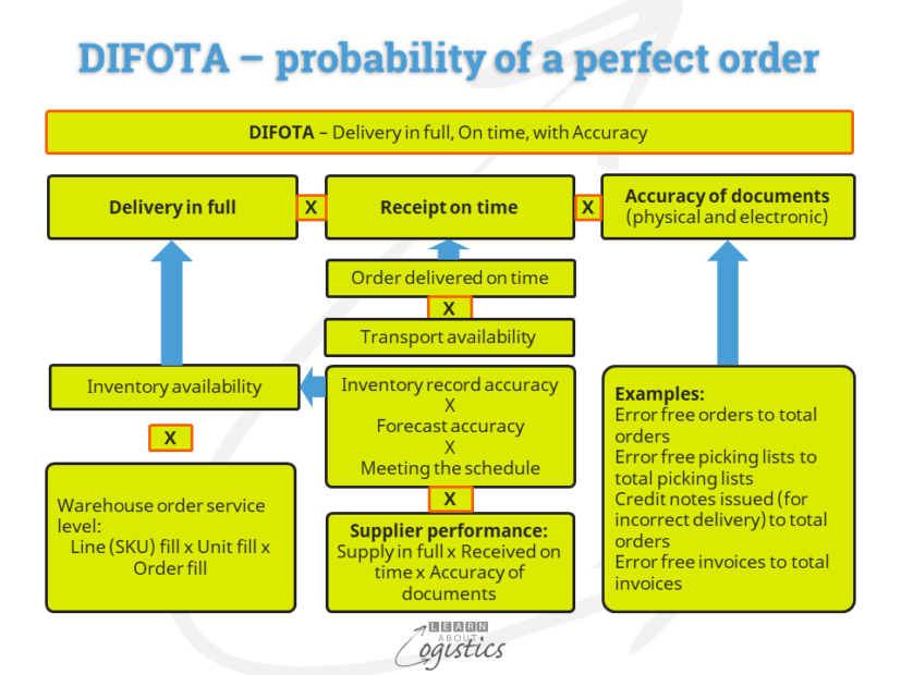 DIFOTA – probability of a perfect order
