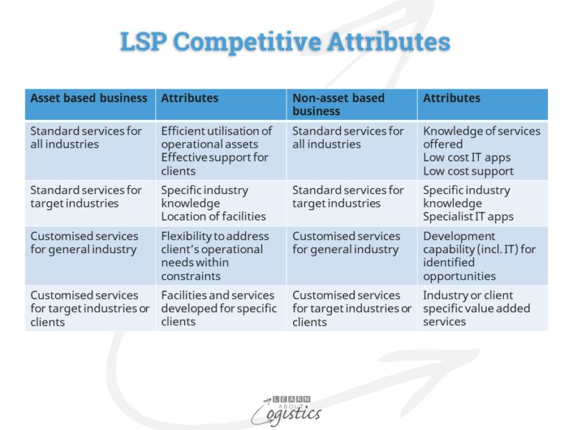 LSP competitive attributes