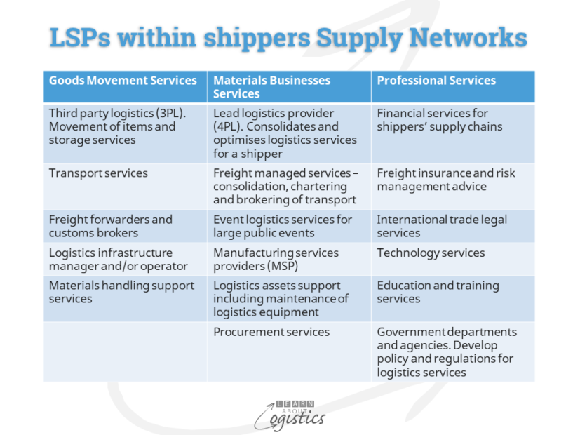 LSPs within shippers Supply Networks