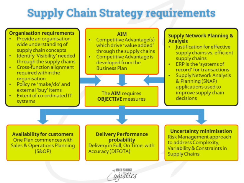 Supply Chain Strategy requirements