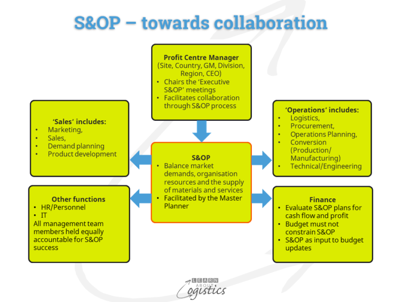 S&OP – towards collaboration