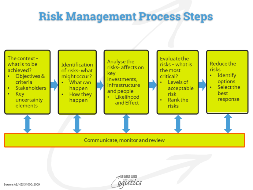 Risk Management Process Steps