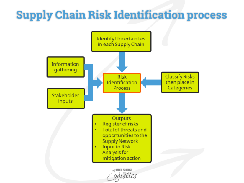 Supply Chain Risk Identification process
