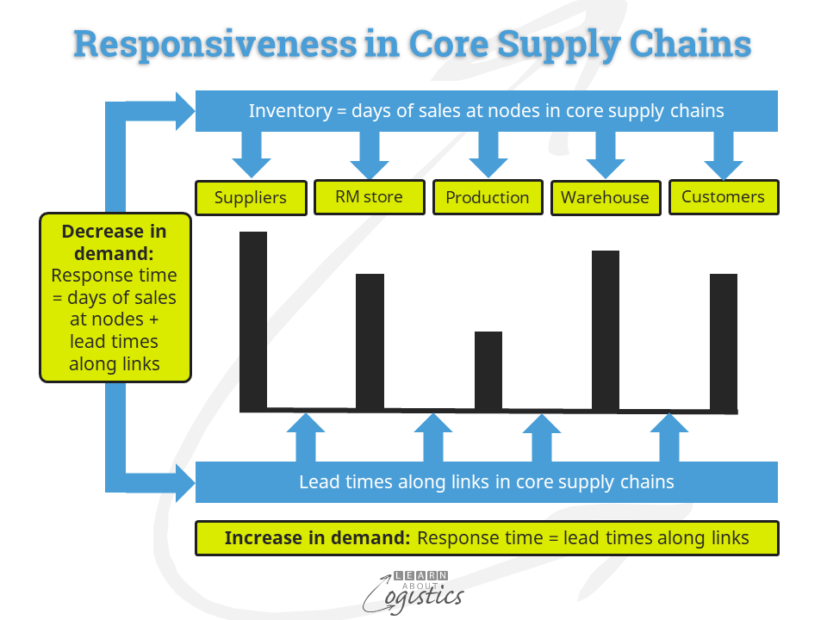 Responsiveness in Core Supply Chains