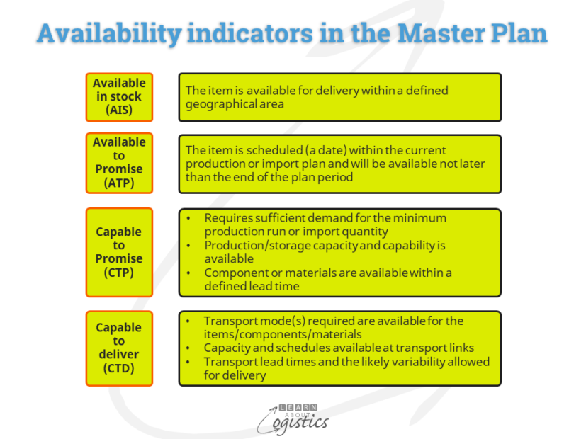 Availability indicators in the Master Plan