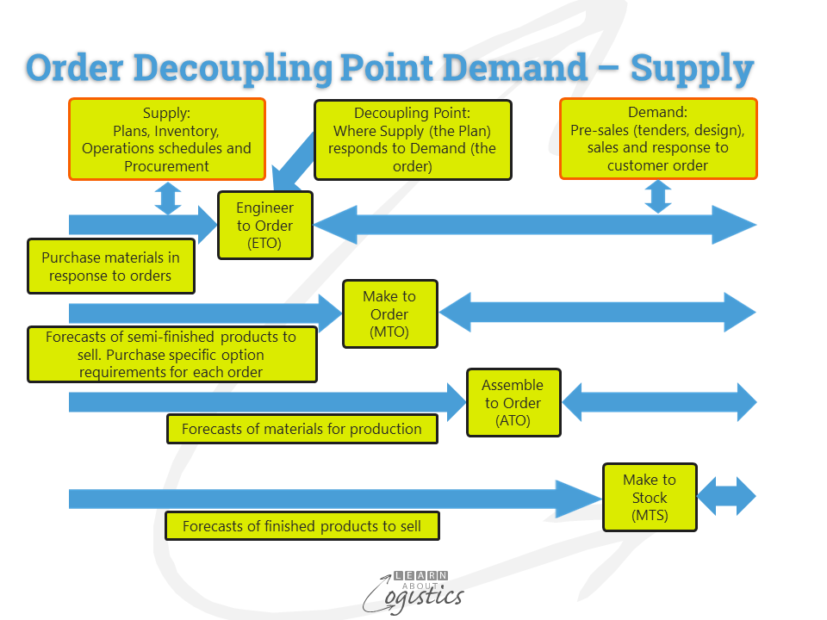 Order Decoupling Point