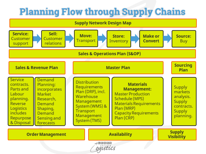 Planning Flow through Supply Chains