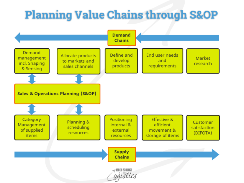 Planning Value Chains through S&OP