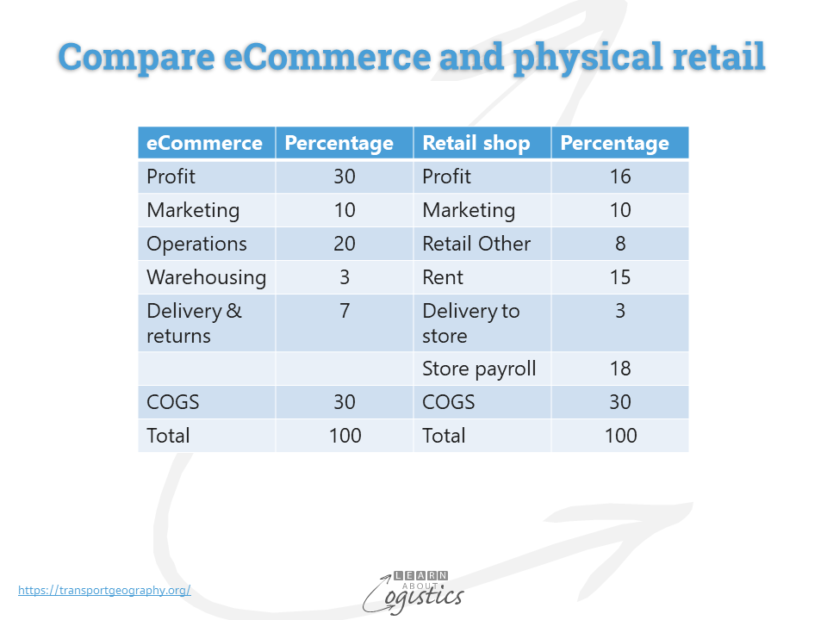 eCommerce and physical retail compare
