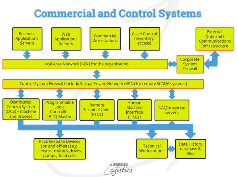 Commercial and Control Systems