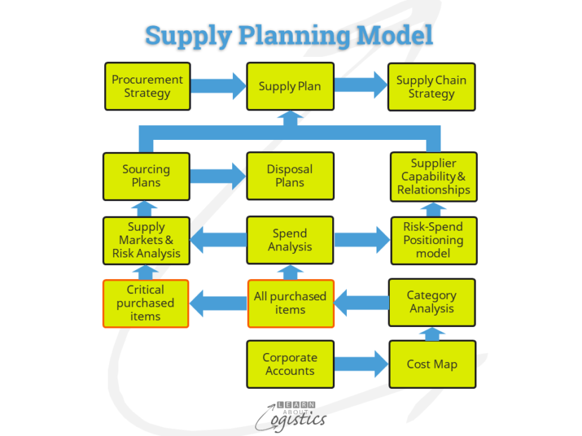 Procurement Supply Plan model