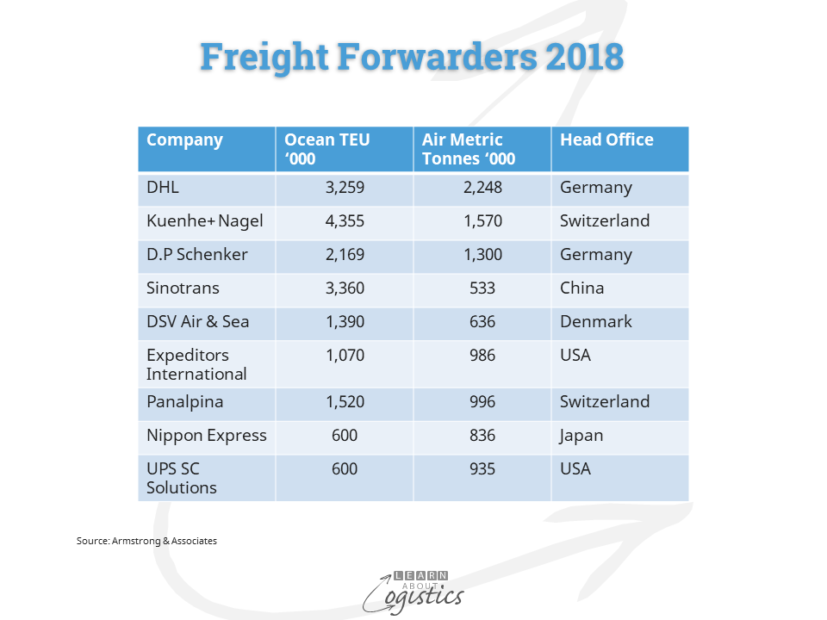 Freight Forwarders 2018