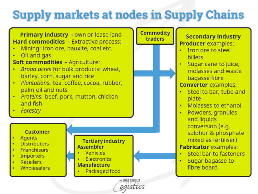 Supply markets at nodes in Supply Chains