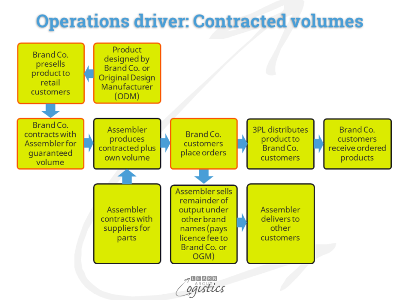 Operations driver Contracted volumes