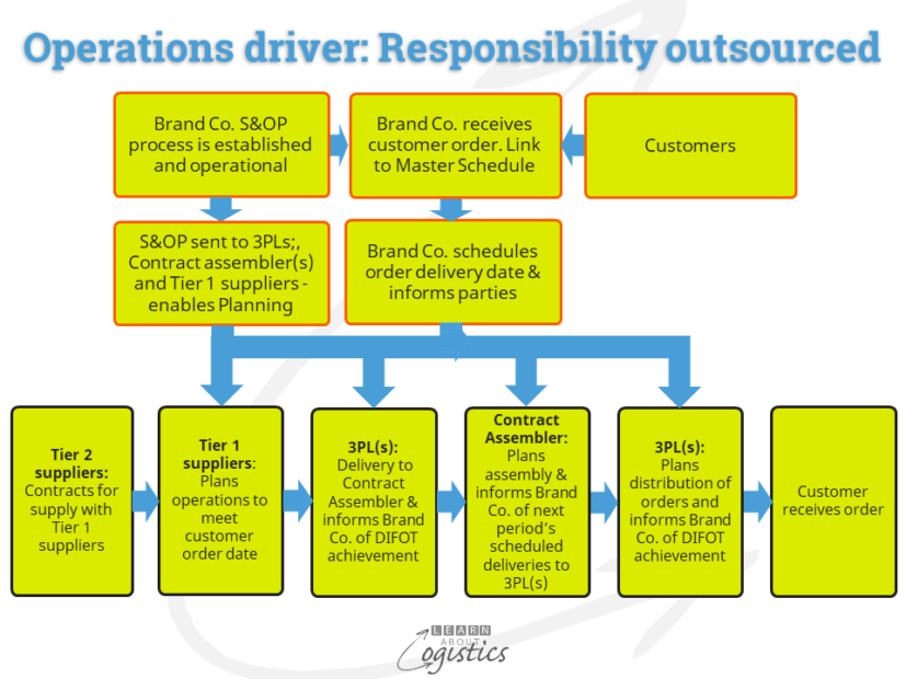 Operations driver Responsibility outsourced