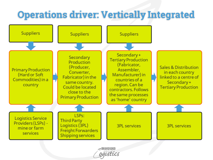 Operations driver Vertically Integrated