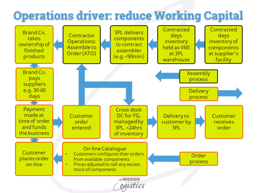 Operations driver reduce Working Capital