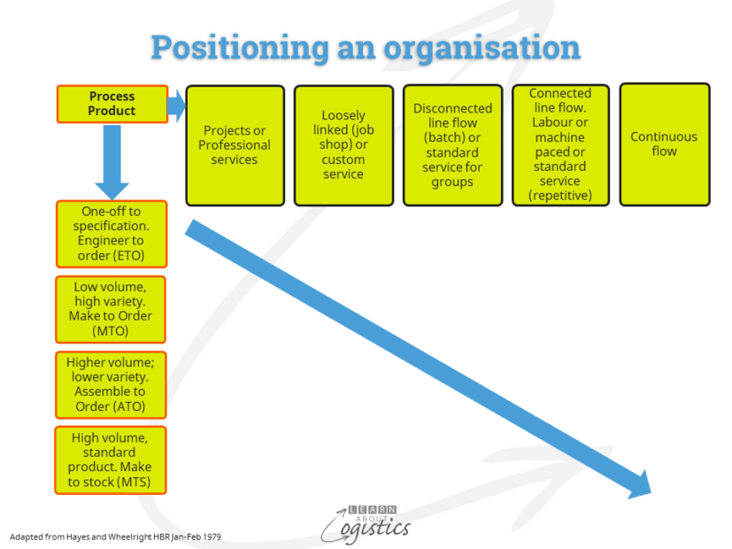 Positioning an organisation