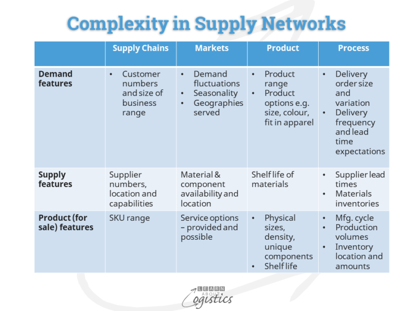 Complexity in Supply Networks