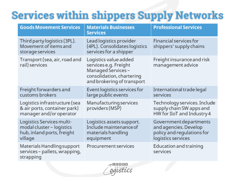 Services within shippers Supply Networks