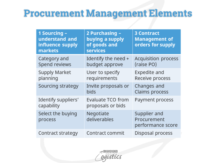 Procurement Management Elements