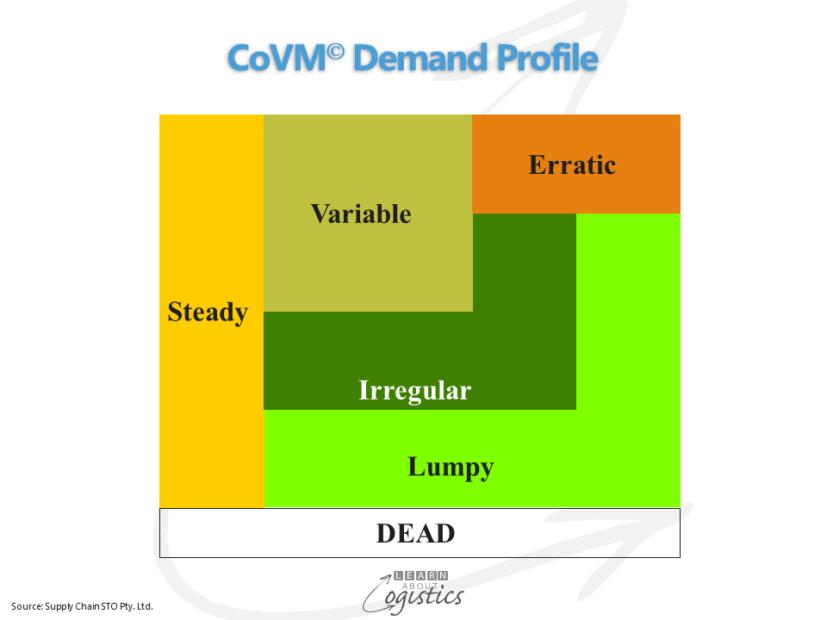 Inventory Management profile