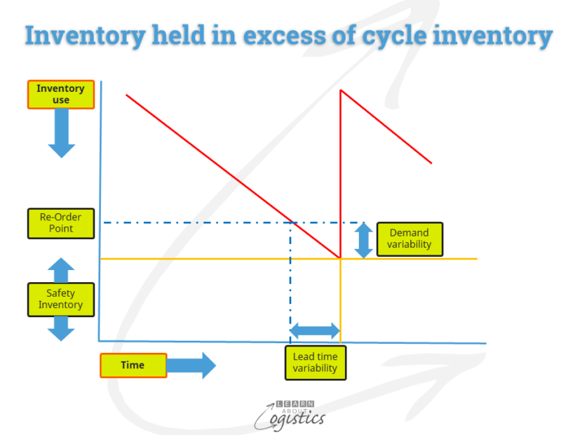 Inventory held in excess of cycle inventory