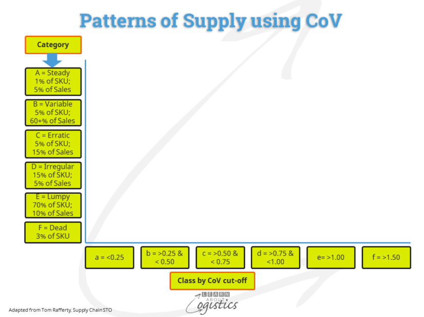 Patterns of Supply using CoV