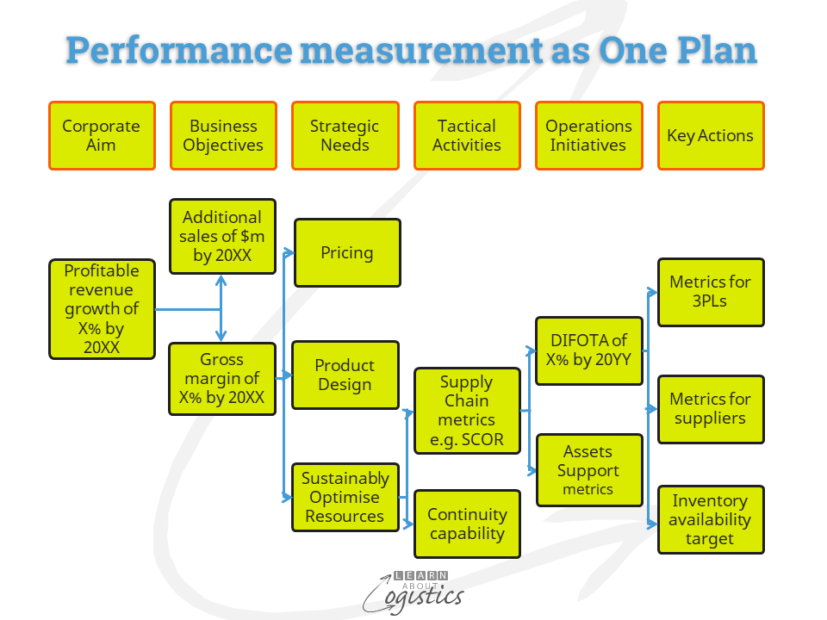 Performance measurement as One Plan
