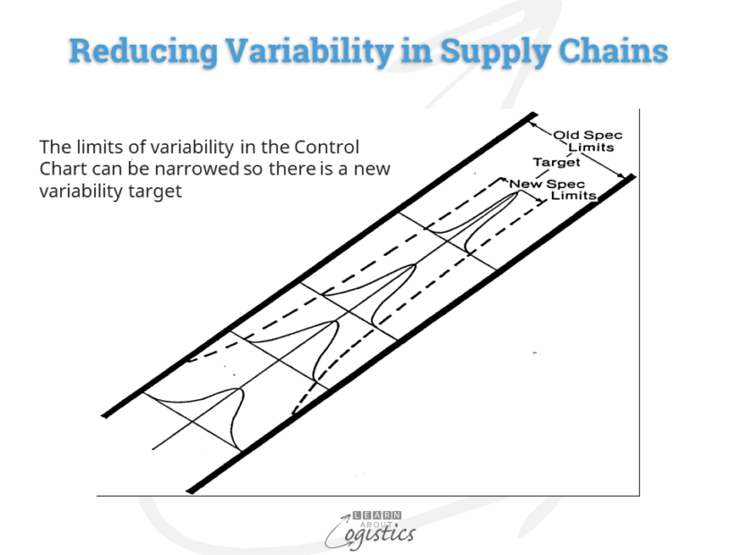 Reducing Variability in Supply Chains