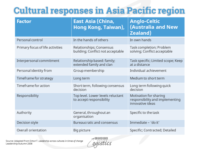 Cultural responses in Asia Pacific region