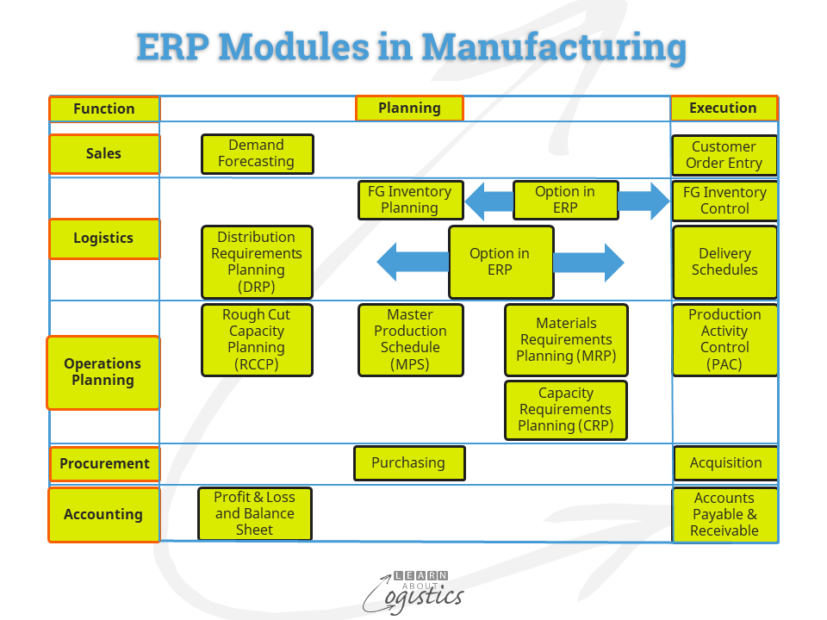 ERP Modules in Manufacturing