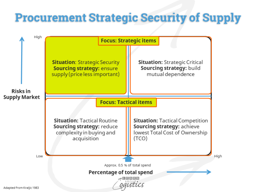 Procurement Security of Supply