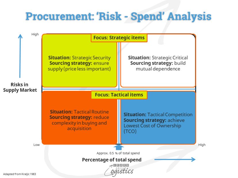Procurement Spend – Risk Analysis