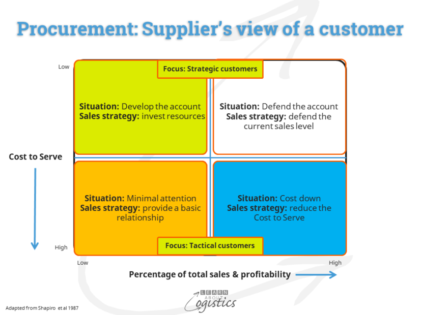 Procurement Suppliers view of a customer