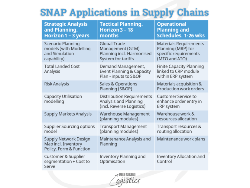 SNAP Applications in Supply Chains